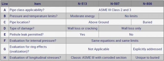 Evaluation of Corroded Pipe in Accordance with ASME B&PV Code Section XI -