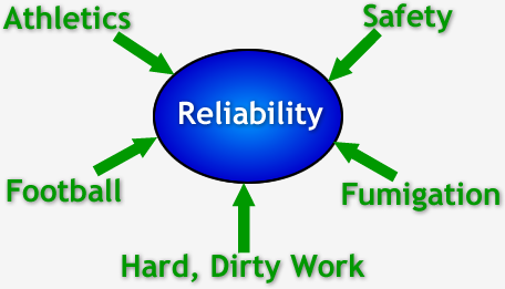 Treat Reliability Like …