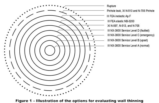 Figure1-options_evaluating_wall-thinning