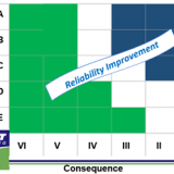 Reliability Improvement