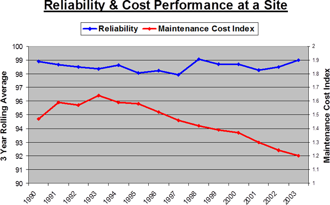 Becht reliability at site costs