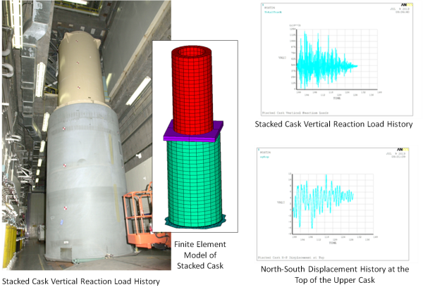 Seismic Evaluation of Stacked Spent Nuclear Fuel Casks and Support Structure for Dynamic Stability and Increased Floor Loads