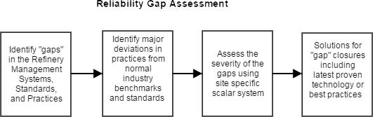 reliability gap assessment