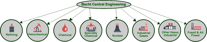 Becht Central Engineering Industries