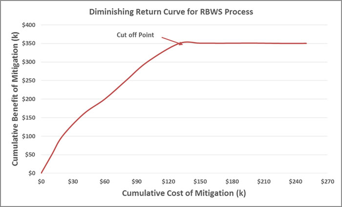 Becht RBWS Diminished returns