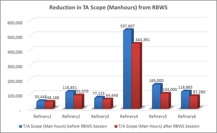 Becht RBWS Reduction of manhours