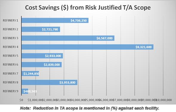 cost savings risk justified TA scope