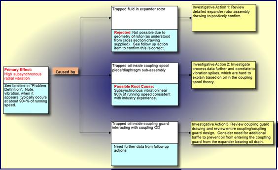 Multi-Discipline Root Cause Failure Analysis (RCFA)