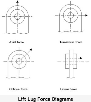 lug force diagram