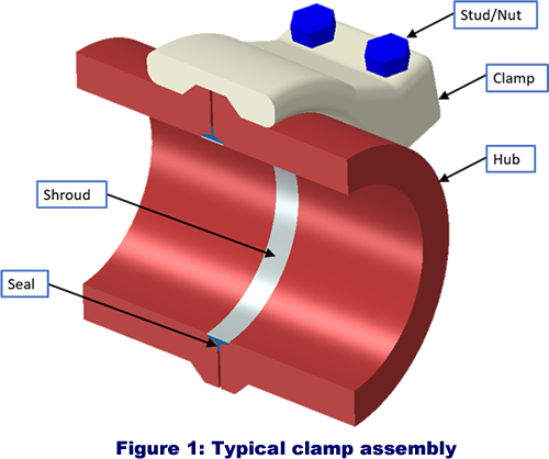 Fig1 Typical clamp assemble