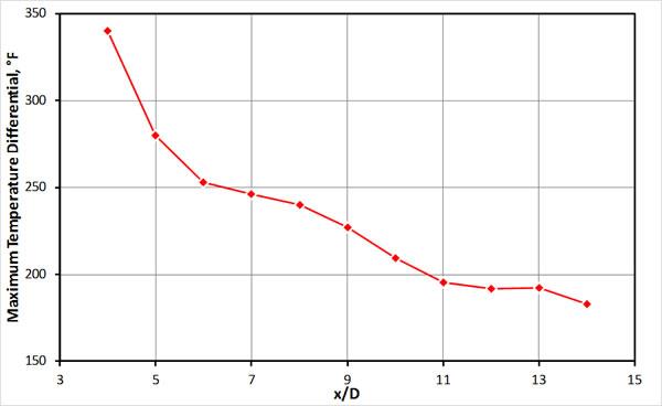 Figure3B MaximumTemperatureDifference alongMainPipeline