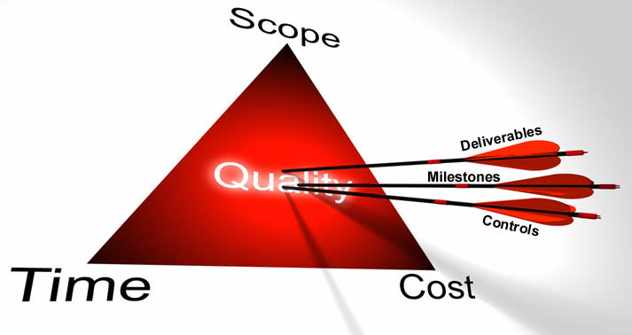 Cost, Schedule, Quality – Pick Two … Isn't Always True