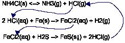 chloride equations