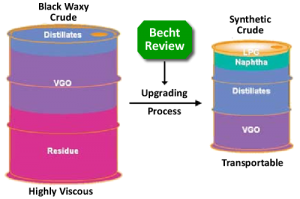 Crude Oil Process Image