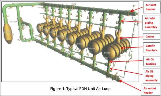 Typical PDH Unit Air Loop