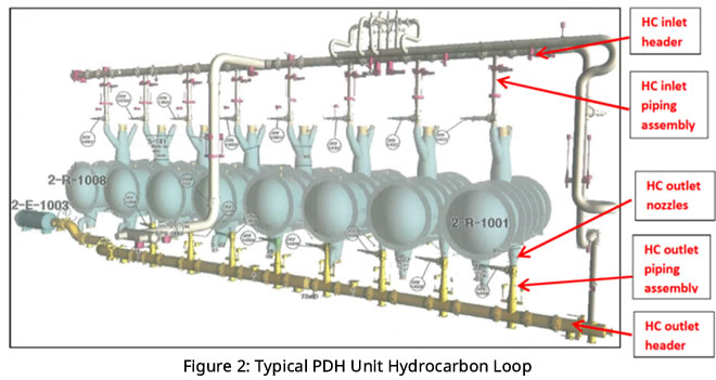 Typical_PDH_Unit_Hydrocarbon_Loop