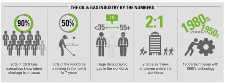"""The Oil Industry – Winners, Losers, and Everything In Between – """"Muscle Memory"""""""
