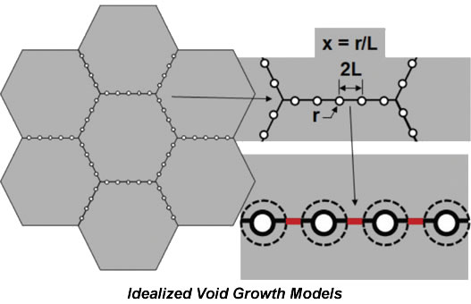 Void Growth Model