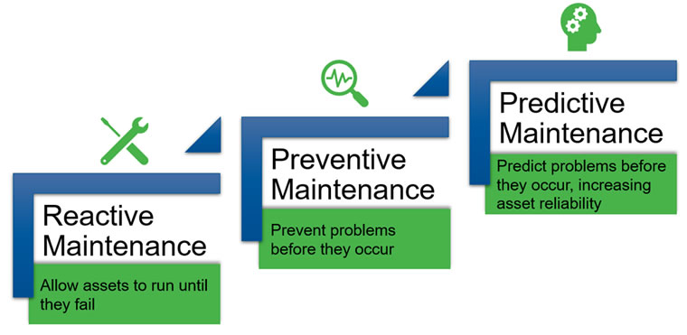 Steps to Predictive Maintenance