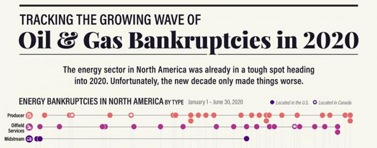 Oil and gas bankruptcies
